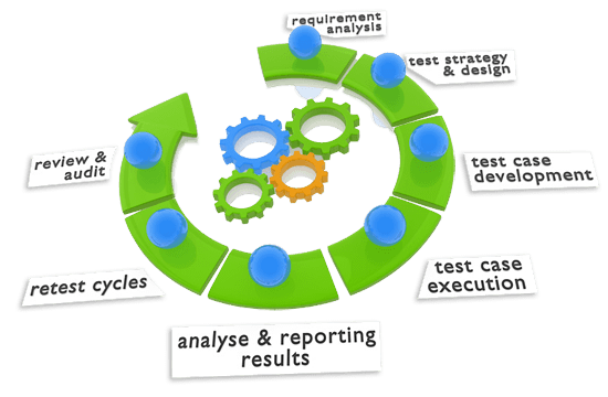 Citrus Informatics Software Testing and Quality Assurance